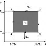 CarnotProzess-T,s-Diagramm