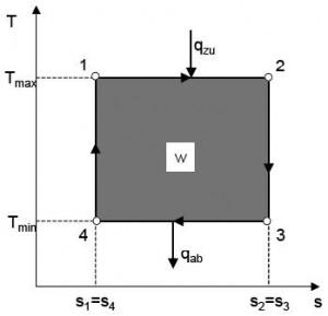 CarnotProzess-T-s-Diagramm