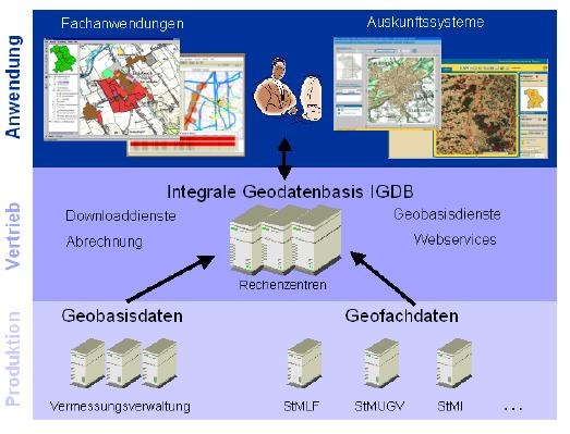 Geodateninfrastruktur