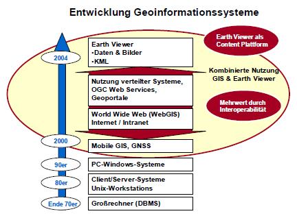 entwicklung_GIS