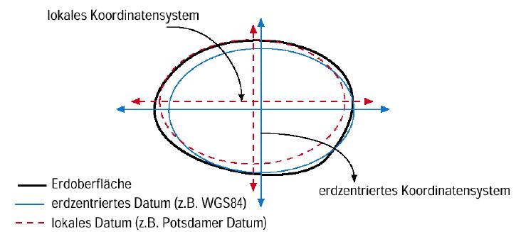 geodaetisches-datum