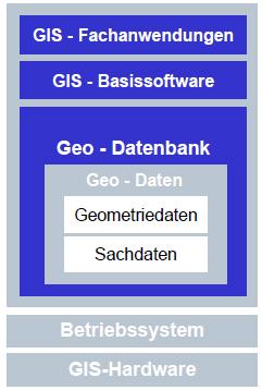komponenten_gis