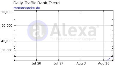 Alexa Traffic