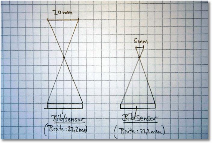 brennweite-abbildung