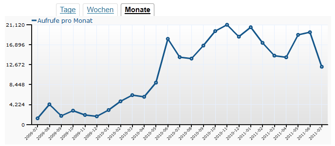 Monatsstatistik WordPress