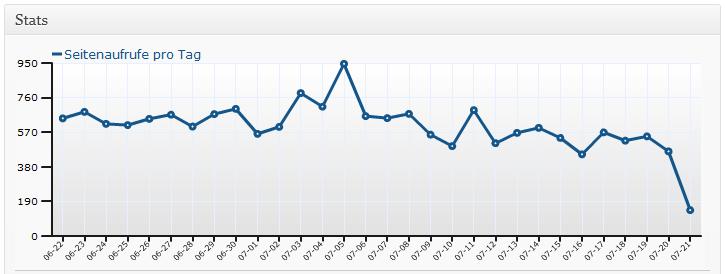 WordPress-Statistik